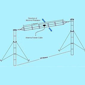 Wireless HF, VHF, UHF Antenna Manufacturer & Supplier – STAR Antenna